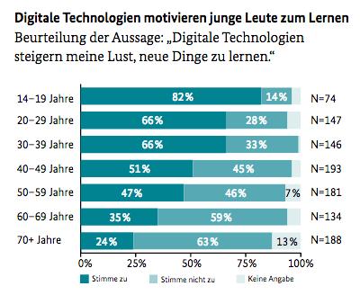 Lehren, Lernen und Leben in der digitalen Welt: Statistik darüber, ob digitalie Technologien zum Lernen motivieren.