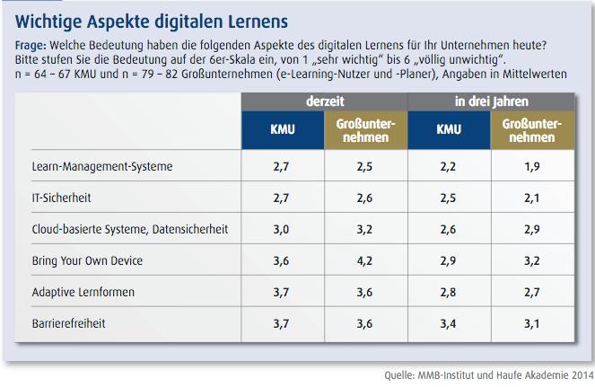Umfrage zu digitalem Lernen in Unternehmen