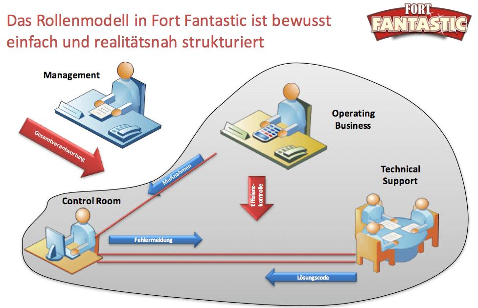 Das alte Rollenmodell in Fort Fantastic Version 4.0 bleibt bestehen