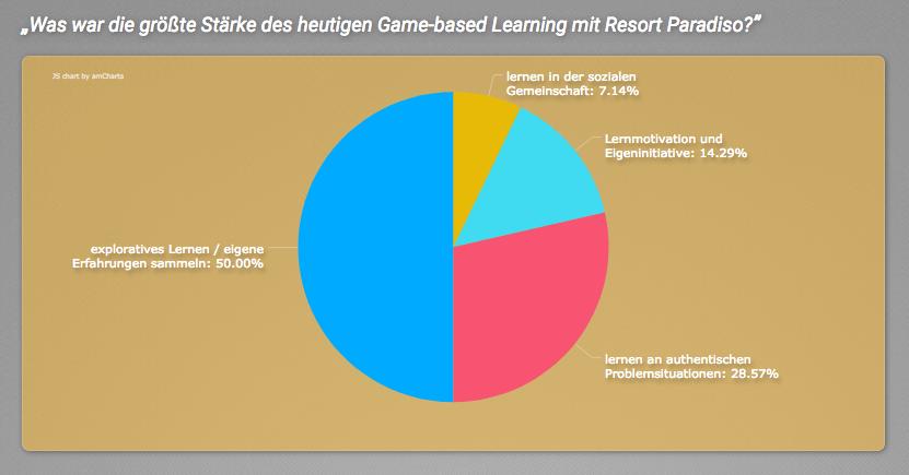 Feedback der Teilnehmer vom Game-based Learning mit Resort Paradiso